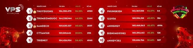 Giải đấu Huyền thoại phái sinh: Top đầu thay đổi chiến thuật, những cái tên mới khiến cuộc đua thêm sôi động ảnh 1