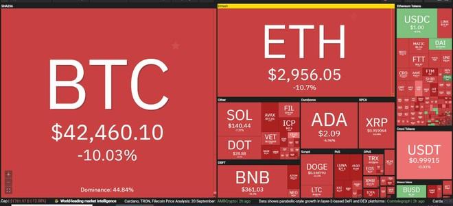 Giá Bitcoin hôm nay ngày 21/9: Sợ hãi trước nguy cơ khủng hoảng tài chính toàn cầu mới, giới đầu tư ồ ạt bán tháo, thị trường tiền ảo bốc hơi gần 200 tỷ USD ảnh 1