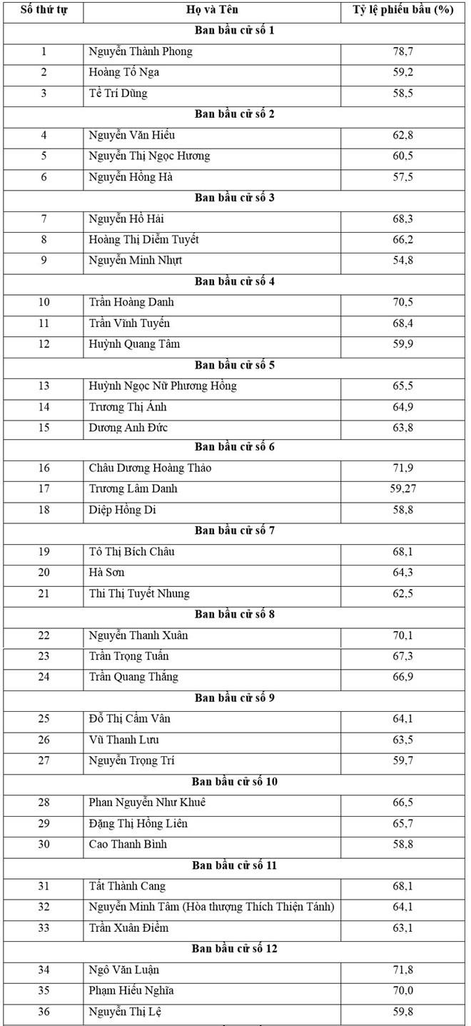 Chủ tịch UBND TP. HCM trúng cử đại biểu HĐND với số phiếu cao nhất ảnh 1