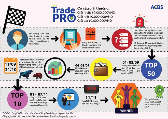 """Thử tài đầu tư cùng """"TRADE PRO 2017"""" ảnh 1"""