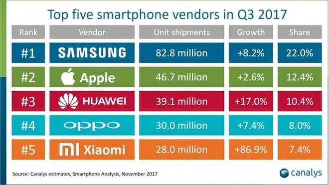5 smartphone phổ biến nhất thế giới ảnh 6