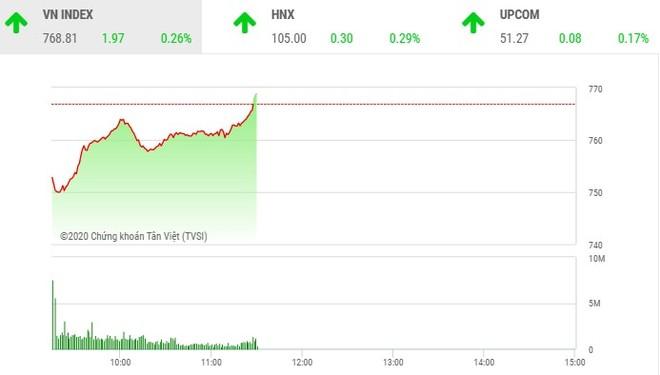 Giao dịch chứng khoán sáng 22/4: Tiết cung giá thấp, VN-Index đảo chiều ngoạn mục