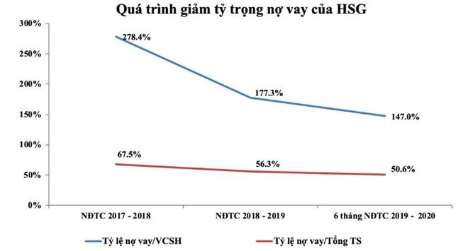 Hoa Sen (HSG) tái cấu trúc thành công, giá cổ phiếu tăng vượt đỉnh 1 năm ảnh 2