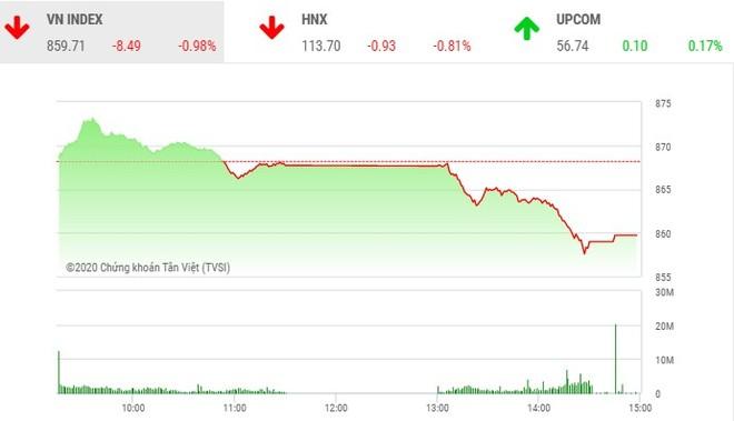 Giao dịch chứng khoán chiều 24/6: Xả mạnh, VN-Index mất mốc 860 điểm