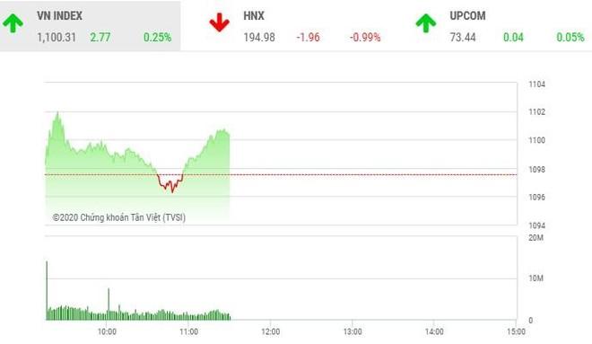 Giao dịch chứng khoán sáng 31/12: TDH bị bán tháo, VN-Index gặp khó với ngưỡng 1.100 điểm