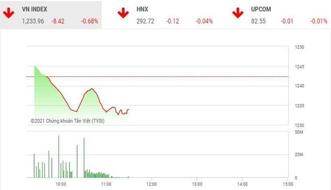Giao dịch chứng khoán phiên sáng 8/4: Nhà đầu tư đẩy mạnh chốt lời, VN-Index giảm hơn 8 điểm
