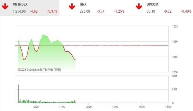 Giao dịch chứng khoán phiên sáng 18/5: Cổ phiếu MSN gồng gánh thị trường