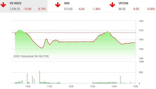 Giao dịch chứng khoán chiều 16/6: Rút khỏi bluechip, dòng tiền dồn vào cổ phiếu vừa và nhỏ