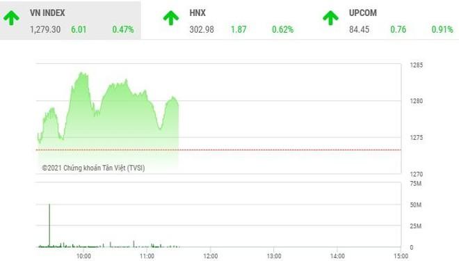 Giao dịch chứng khoán sáng 21/7: Dòng tiền thiếu tự tin ghìm chân VN-Index