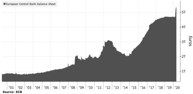 ECB mua lại trái phiếu liệu có bong bóng nợ tiếp theo? ảnh 1