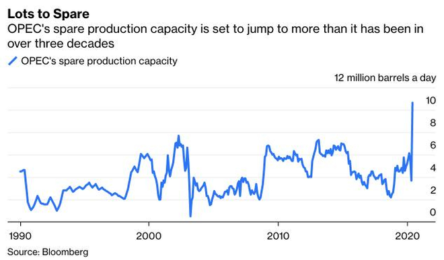 Bloomberg: Cần hàng thập kỷ để giá dầu hồi phục trở lại như ban đầu ảnh 1