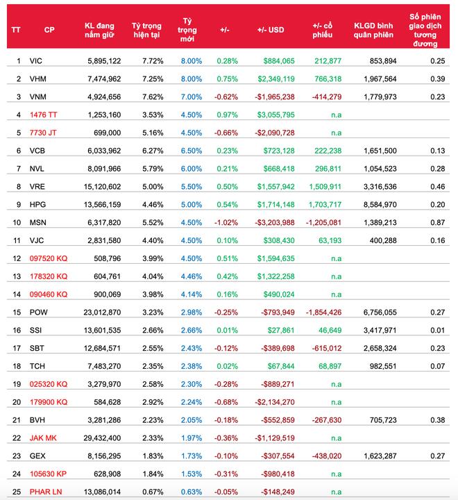 Quỹ ETF đảo danh mục quý II/2020: Sẽ không có sự thay đổi về danh mục cổ phiếu ảnh 3