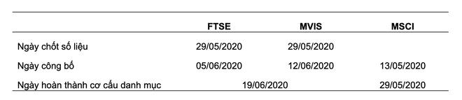 Quỹ ETF đảo danh mục quý II/2020: Sẽ không có sự thay đổi về danh mục cổ phiếu ảnh 1