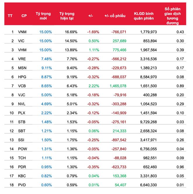Quỹ ETF đảo danh mục quý II/2020: Sẽ không có sự thay đổi về danh mục cổ phiếu ảnh 2