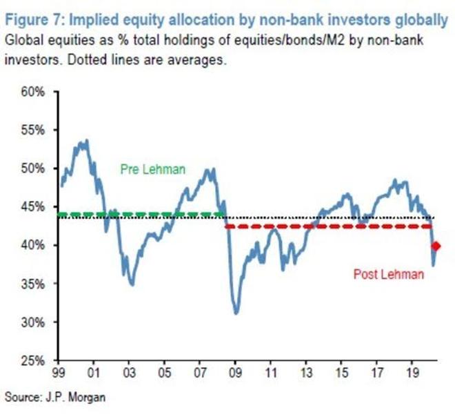 JPMorgan lý giải tại sao chứng khoán Mỹ liên tục tăng điểm bất chấp tin xấu ảnh 1