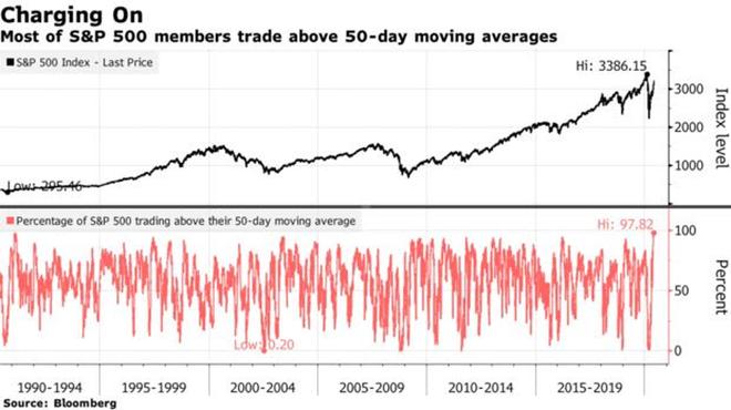 98% cổ phiếu S&P 500 đều vượt MA 50, chứng khoán Mỹ chính thúc phục hồi hình chữ V ảnh 1
