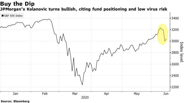 Chuyên gia JPMorgan Chase: Đây là thời điểm bắt đáy ảnh 1