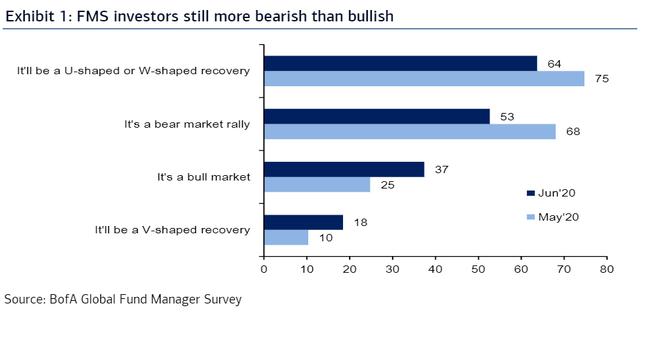 Bank of America: 78% nhà đầu tư cho rằng thị trường đang bị định giá cao ảnh 1