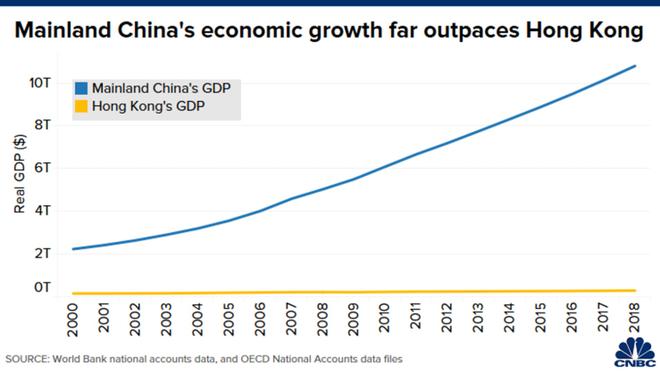 Hồng Kông quan trọng với kinh tế Trung Quốc như thế nào? ảnh 1