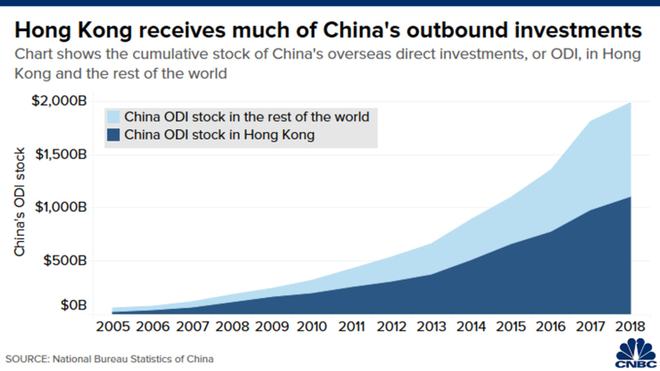 Hồng Kông quan trọng với kinh tế Trung Quốc như thế nào? ảnh 4