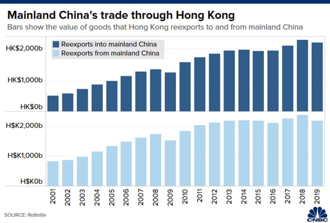 Hồng Kông quan trọng với kinh tế Trung Quốc như thế nào? ảnh 5