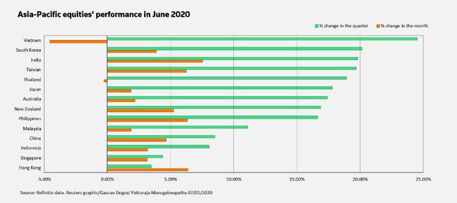 P/E thị trường chứng khoán châu Á lên mức cao nhất kể từ năm 2009 ảnh 1