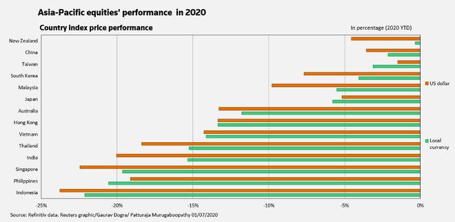 P/E thị trường chứng khoán châu Á lên mức cao nhất kể từ năm 2009 ảnh 2