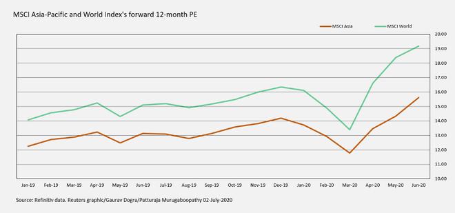 P/E thị trường chứng khoán châu Á lên mức cao nhất kể từ năm 2009 ảnh 4