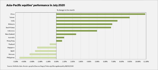Định giá cổ phiếu khu vực châu Á lên cao nhất một thập kỷ ảnh 1