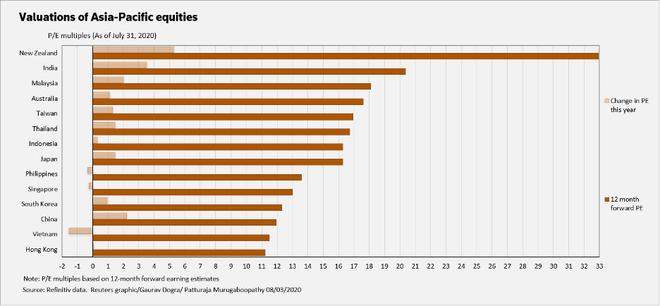 Định giá cổ phiếu khu vực châu Á lên cao nhất một thập kỷ ảnh 3