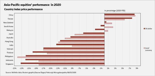 Định giá cổ phiếu khu vực châu Á lên cao nhất một thập kỷ ảnh 2