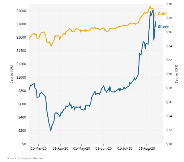 Giá vàng tạo sóng, nhưng giá bạc còn tăng mạnh hơn và chưa dừng lại ảnh 1