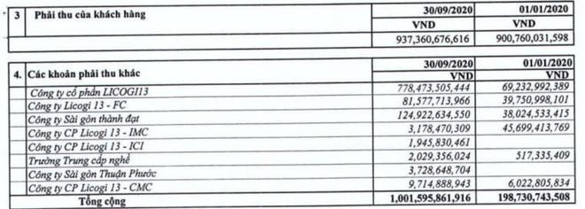 Licogi 13 (LIG): Quý III/2020, doanh thu đạt 447,2 tỷ đồng, tăng 9,8% ảnh 1