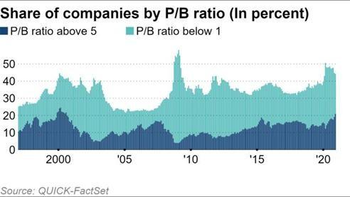 Thị trường chứng khoán toàn cầu phân kỳ hình chữ K khi các nhà đầu tư tìm kiếm sự tăng trưởng ảnh 1