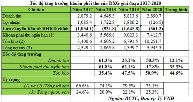 Đất Xanh (DXG): Giá cổ phiếu bùng nổ dù báo cáo dòng tiền âm năm thứ 5 liên tiếp ảnh 1