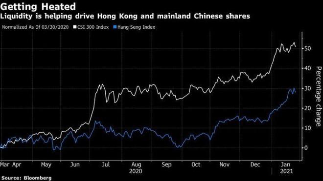 Cảnh báo bong bóng chứng khoán Trung Quốc đe dọa đà tăng điên cuồng ở thị trường Hồng Kông ảnh 1