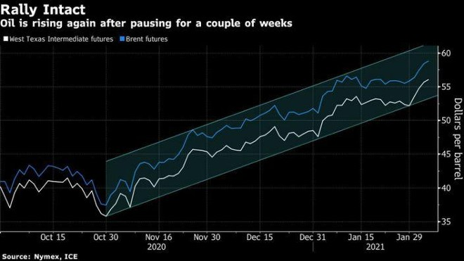 Giá dầu tiếp tục tăng sau cam kết giải phóng thặng dư dầu của OPEC+ ảnh 1