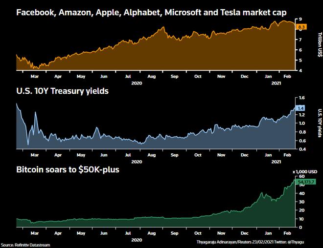 Bóng bóng thị trường chứng khoán ngày càng phức tạp ảnh 1