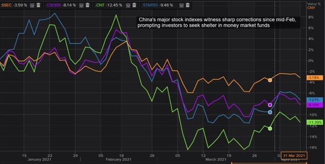 Nhà đầu tư Trung Quốc bán cổ phiếu, chuyển hướng vào quỹ đầu tư thị trường tiền tệ ảnh 1