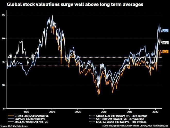 Dòng tiền đổ vào các quỹ đầu tư chứng khoán trong 5 tháng vừa qua nhiều hơn cả 12 năm trước cộng lại ảnh 1