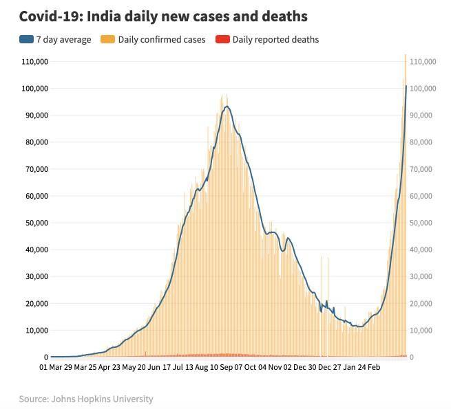 Ấn Độ vượt Brazil trở thành quốc gia có số ca nhiễm Covid-19 cao thứ hai thế giới ảnh 1