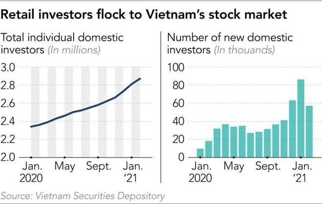 Nikkei Asia nêu 3 lý do khiến nhà đầu tư F0 đổ vào thị trường chứng khoán Việt Nam ảnh 1