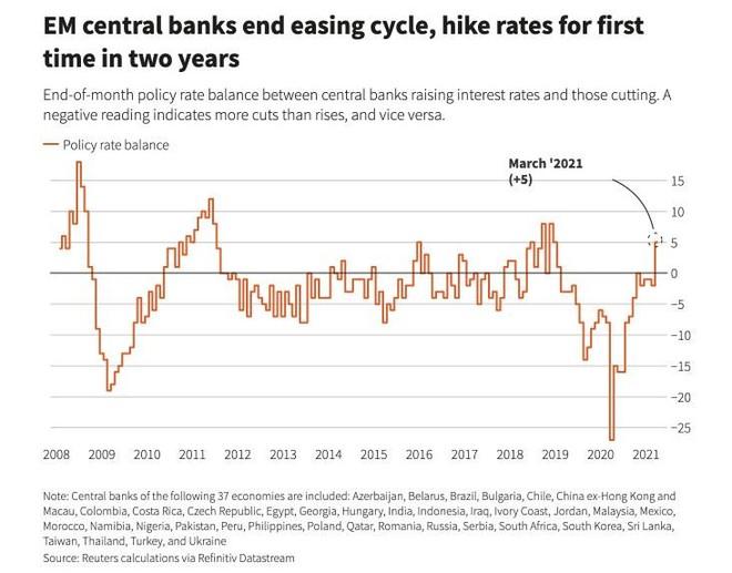 Chu kỳ giảm lãi suất bị đảo ngược: Các ngân hàng trung ương thị trường mới nổi tăng lãi suất vào tháng 3 ảnh 1