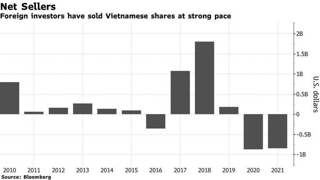 Bloomberg: Nhờ vào nhà đầu tư cá nhân, thị trường chứng khoán Việt Nam hấp dẫn nhất châu Á ảnh 3