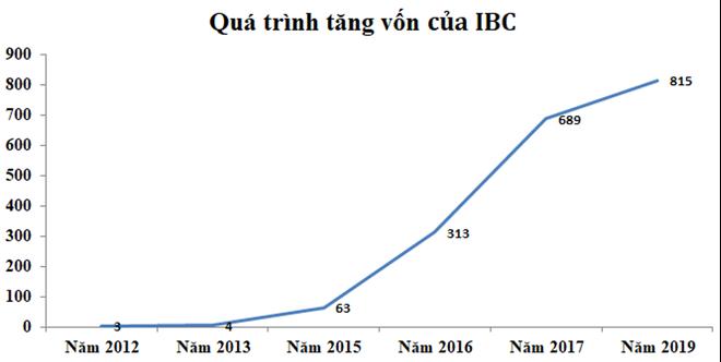 Apax Holdings (IBC): Thách thức chuỗi giáo dục lớn trong điều kiện đại dịch ảnh 1