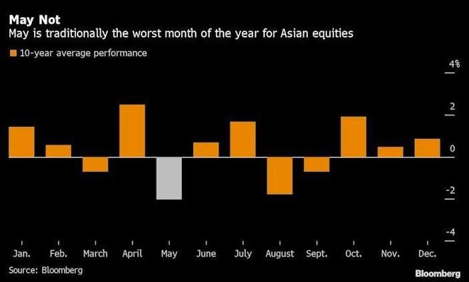 Chứng khoán châu Á đang cho thấy một vài dấu hiệu sụt giảm ảnh 1