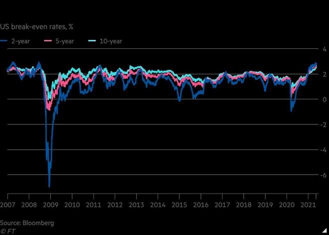 Mùa Hè lạm phát: liệu các ngân hàng trung ương và nhà đầu tư có giữ vững tâm lý? ảnh 1