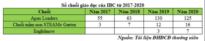 Apax Holdings (IBC): Thách thức chuỗi giáo dục lớn trong điều kiện đại dịch ảnh 2