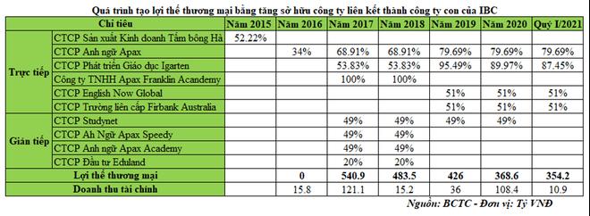 Apax Holdings (IBC): Thách thức chuỗi giáo dục lớn trong điều kiện đại dịch ảnh 4