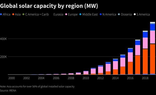 Chi phí tăng cao đe dọa ngành năng lượng điện mặt trời ảnh 1